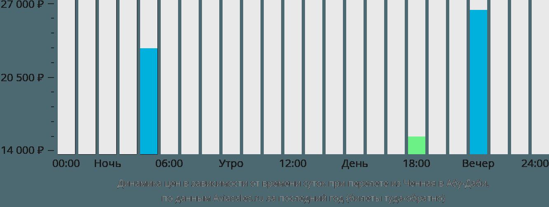 Динамика цен в зависимости от времени вылета из Ченная в Абу-Даби