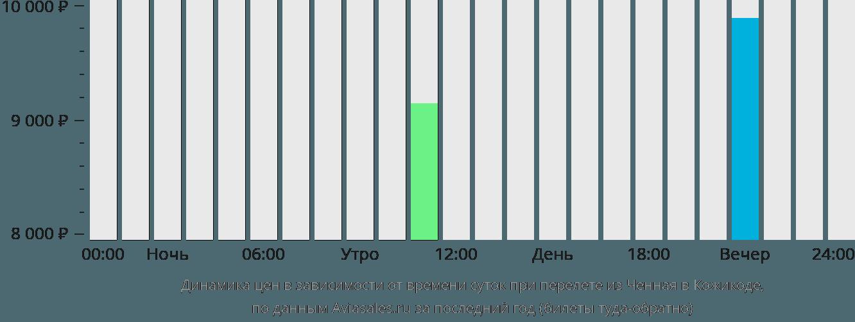 Динамика цен в зависимости от времени вылета из Ченная в Кожикоде