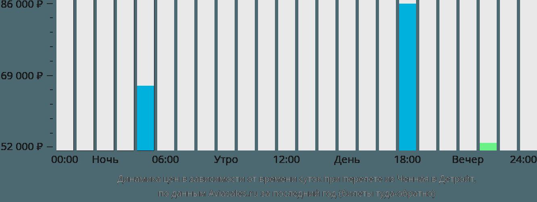 Динамика цен в зависимости от времени вылета из Ченная в Детройт