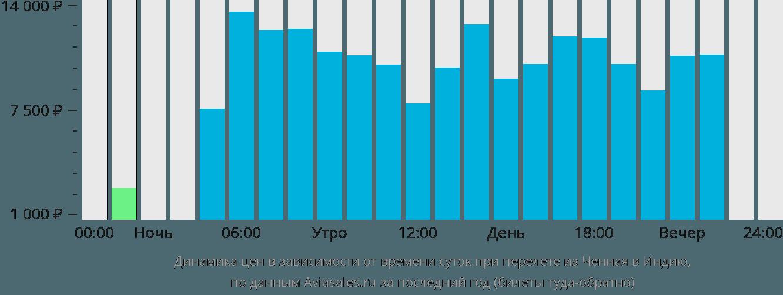 Динамика цен в зависимости от времени вылета из Ченная в Индию
