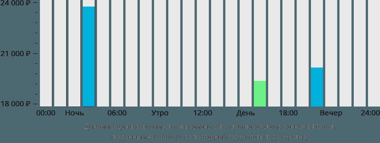 Динамика цен в зависимости от времени вылета из Ченная в Маскат