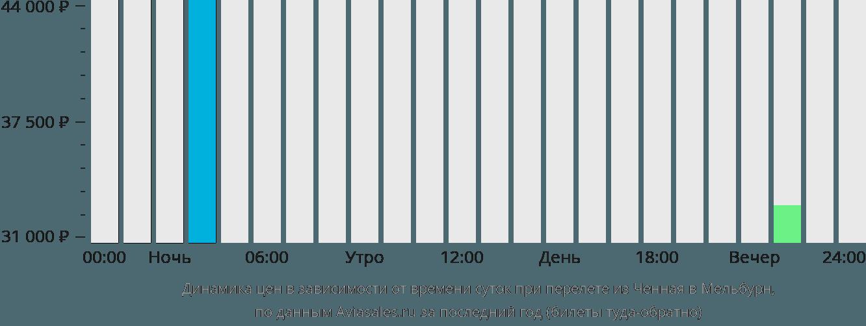 Динамика цен в зависимости от времени вылета из Ченная в Мельбурн