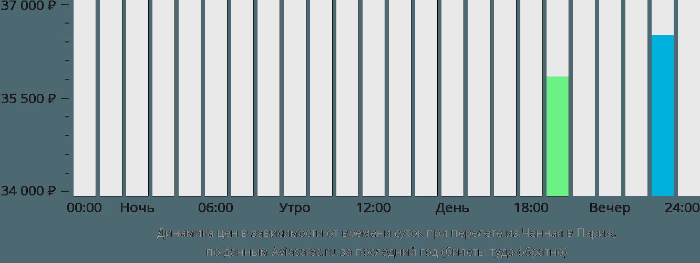 Динамика цен в зависимости от времени вылета из Ченная в Париж