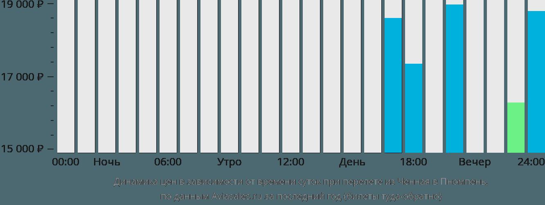 Динамика цен в зависимости от времени вылета из Ченная в Пномпень