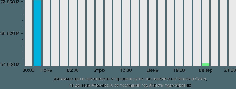 Динамика цен в зависимости от времени вылета из Ченная в Сиэтл
