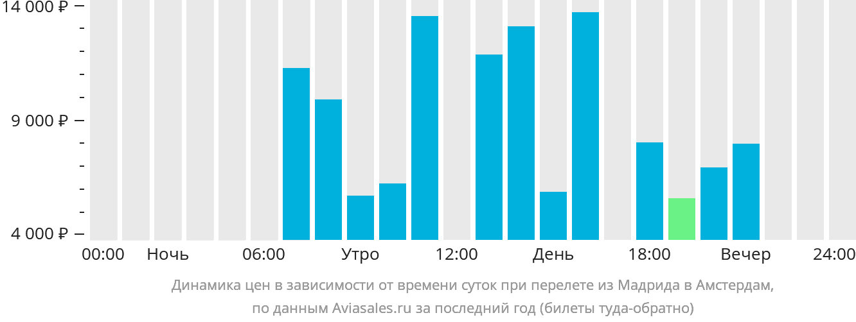 Динамика цен в зависимости от времени вылета из Мадрида в Амстердам