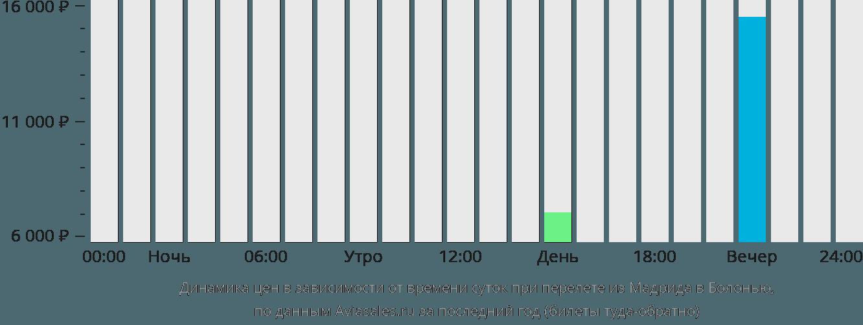 Динамика цен в зависимости от времени вылета из Мадрида в Болонью