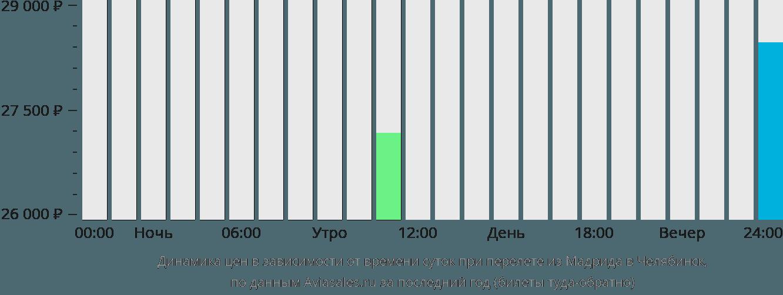Динамика цен в зависимости от времени вылета из Мадрида в Челябинск