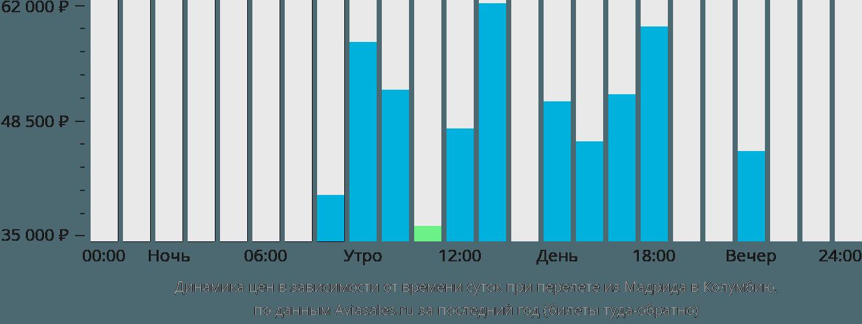 Динамика цен в зависимости от времени вылета из Мадрида в Колумбию