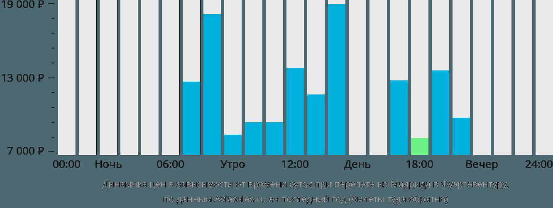 Динамика цен в зависимости от времени вылета из Мадрида в Фуэртевентуру