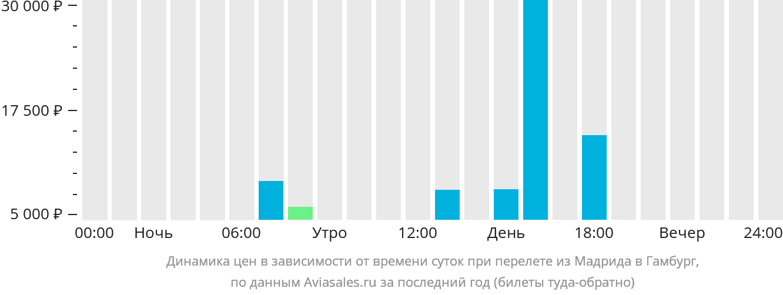 Динамика цен в зависимости от времени вылета из Мадрида в Гамбург