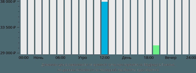 Динамика цен в зависимости от времени вылета из Мадрида в Гонконг