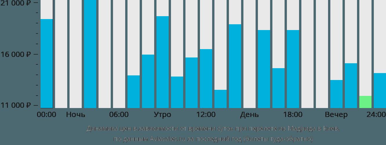 Динамика цен в зависимости от времени вылета из Мадрида в Киев