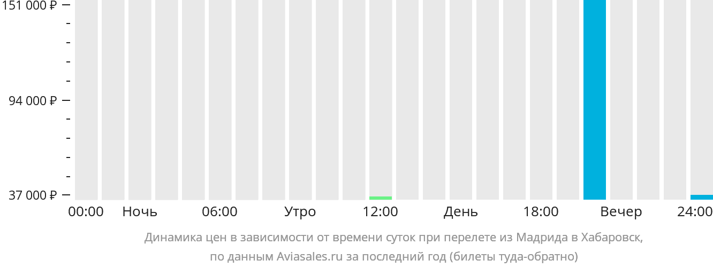 Динамика цен в зависимости от времени вылета из Мадрида в Хабаровск