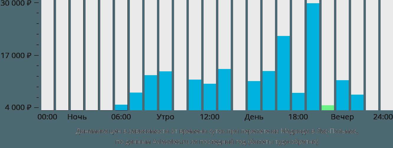 Динамика цен в зависимости от времени вылета из Мадрида в Лас-Пальмас