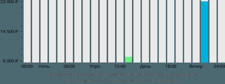 Динамика цен в зависимости от времени вылета из Мадрида в Мурсию