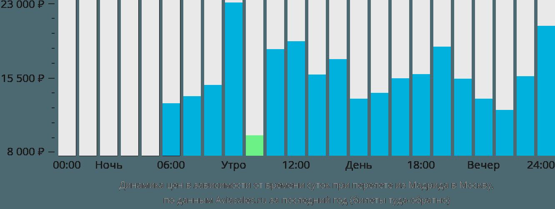 Динамика цен в зависимости от времени вылета из Мадрида в Москву