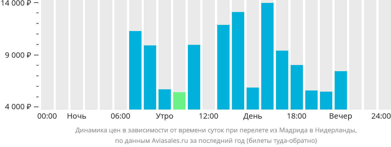Динамика цен в зависимости от времени вылета из Мадрида в Нидерланды
