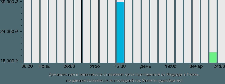 Динамика цен в зависимости от времени вылета из Мадрида в Пермь