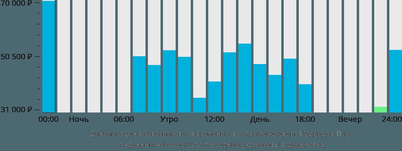 Динамика цен в зависимости от времени вылета из Мадрида в Перу