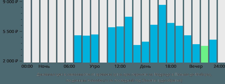 Динамика цен в зависимости от времени вылета из Мадрида в Пальма-де-Майорку