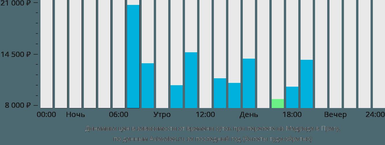Динамика цен в зависимости от времени вылета из Мадрида в Прагу