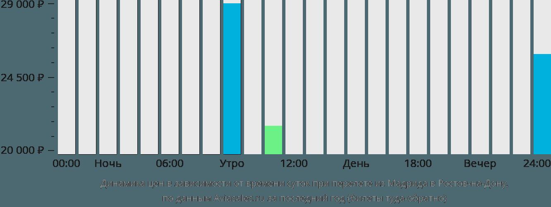 Динамика цен в зависимости от времени вылета из Мадрида в Ростов-на-Дону