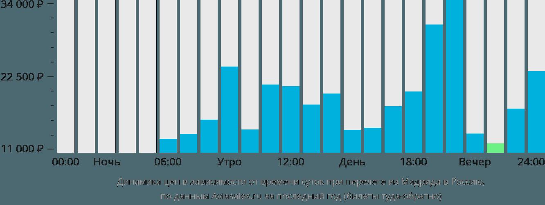 Динамика цен в зависимости от времени вылета из Мадрида в Россию