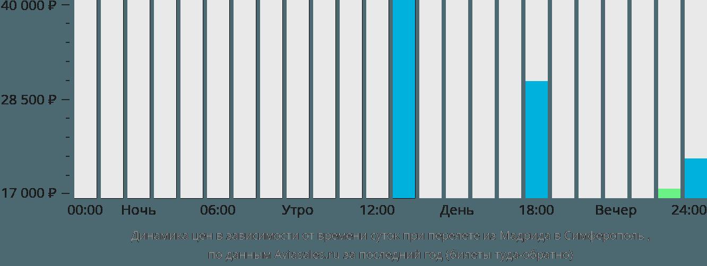 Динамика цен в зависимости от времени вылета из Мадрида в Симферополь