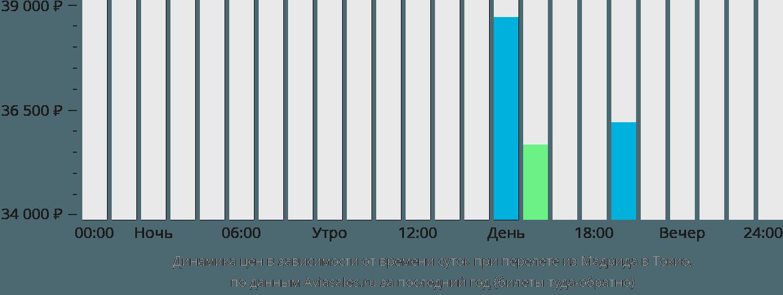 Динамика цен в зависимости от времени вылета из Мадрида в Токио