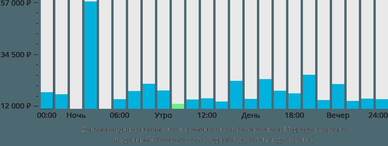 Динамика цен в зависимости от времени вылета из Мадрида в Украину
