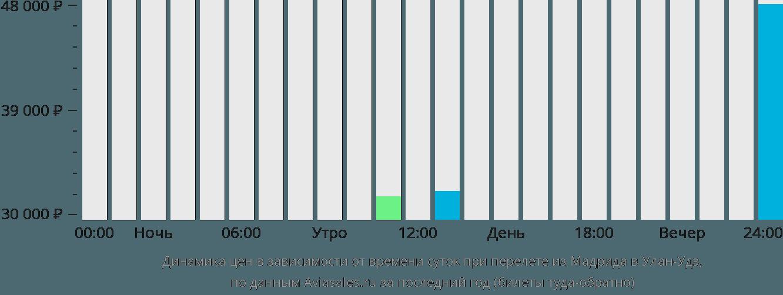 Динамика цен в зависимости от времени вылета из Мадрида в Улан-Удэ