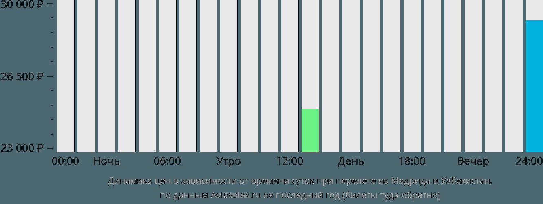 Динамика цен в зависимости от времени вылета из Мадрида в Узбекистан