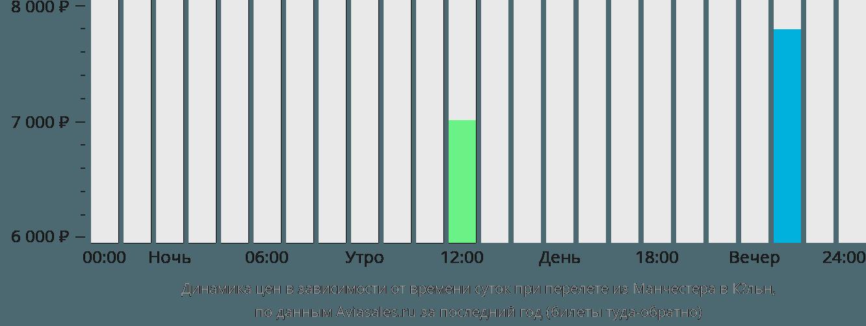 Динамика цен в зависимости от времени вылета из Манчестера в Кёльн