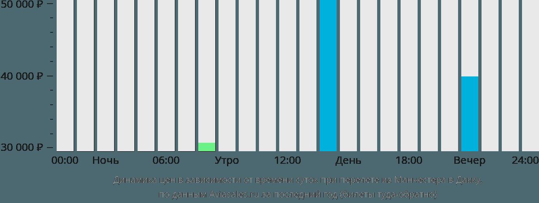 Динамика цен в зависимости от времени вылета из Манчестера в Дакку