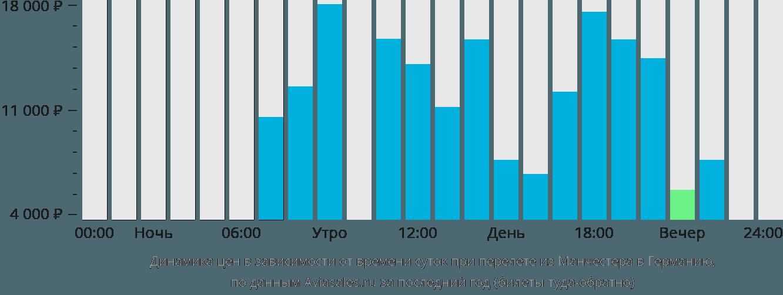 Динамика цен в зависимости от времени вылета из Манчестера в Германию