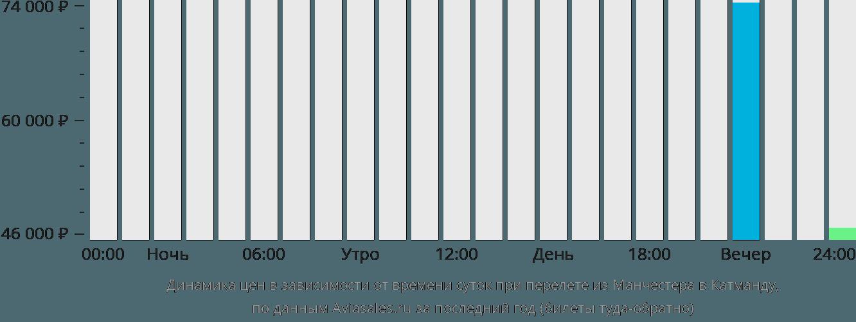 Динамика цен в зависимости от времени вылета из Манчестера в Катманду