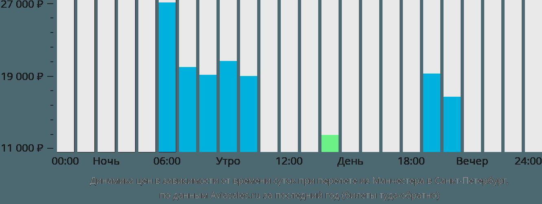 Динамика цен в зависимости от времени вылета из Манчестера в Санкт-Петербург