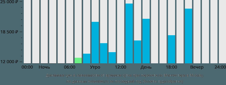 Динамика цен в зависимости от времени вылета из Манчестера в Москву