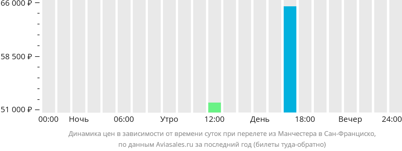 Динамика цен в зависимости от времени вылета из Манчестера в Сан-Франциско