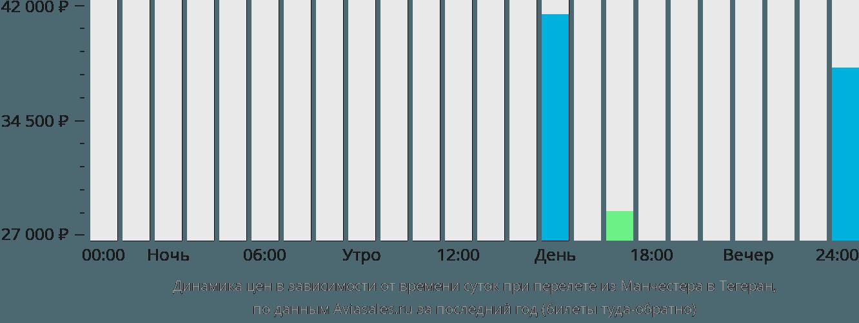 Динамика цен в зависимости от времени вылета из Манчестера в Тегеран