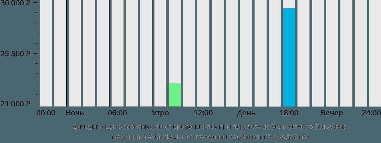 Динамика цен в зависимости от времени вылета из Манчестера в Тель-Авив
