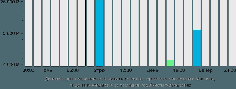 Динамика цен в зависимости от времени вылета из Манчестера в Валенсию