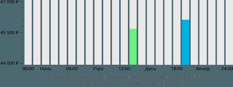 Динамика цен в зависимости от времени вылета из Манчестера в Ванкувер