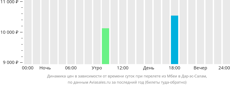 Динамика цен в зависимости от времени вылета из Мбеи в Дар-эс-Салам