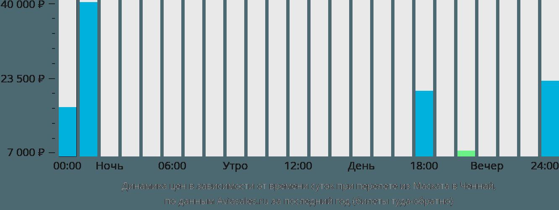 Динамика цен в зависимости от времени вылета из Маската в Ченнай