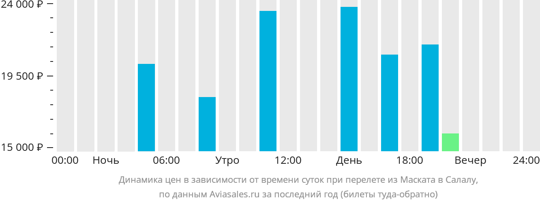 Динамика цен в зависимости от времени вылета из Маската в Салалу