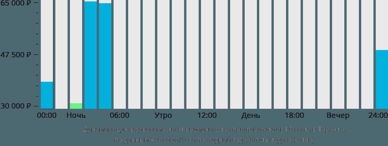 Динамика цен в зависимости от времени вылета из Маската в Торонто