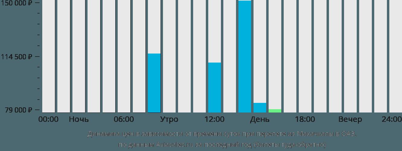Динамика цен в зависимости от времени вылета из Махачкалы в ОАЭ
