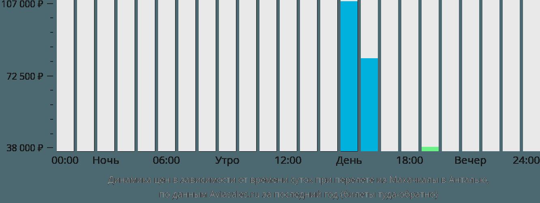 Динамика цен в зависимости от времени вылета из Махачкалы в Анталью